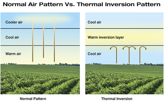 Diagram of an inversion